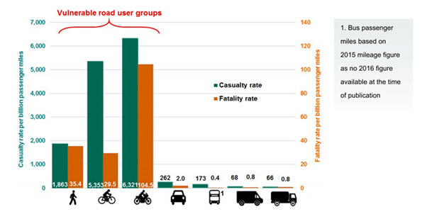 Government road safety statistics